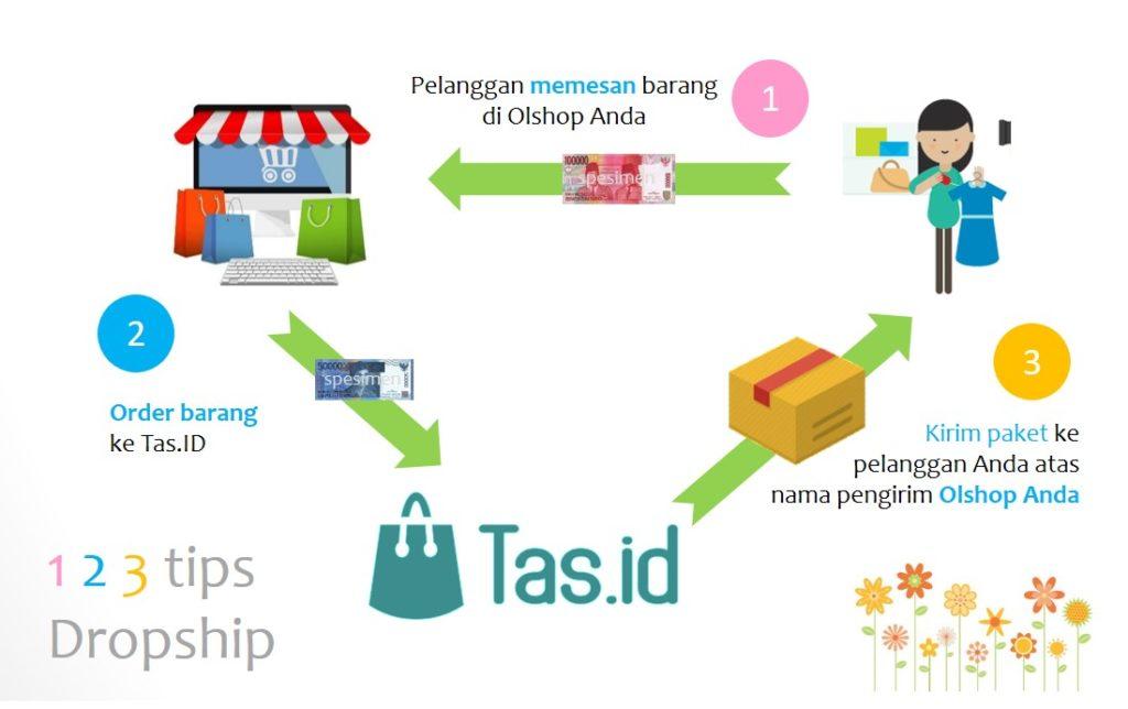 Cara Mudah Dropship Tas Import Wanita dan Tas Pria di Tas.ID